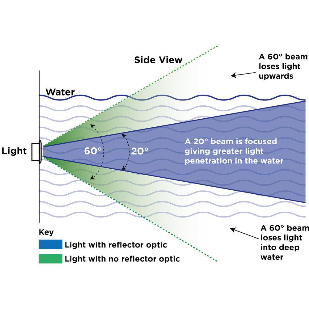 OceanLED-Explore-light-penetration-20deg-optic-diagram-2000x2000.jpg