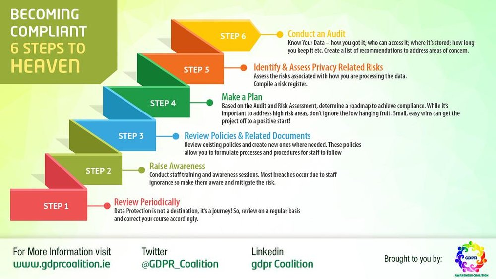 Um exemplo dos principais passos para a conformidade com o RGPD.