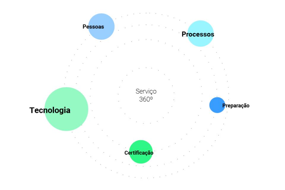 metodologia Implementação RGPD - O nosso approach 360º, através de uma equipa multidisciplinar, permite-nos ter uma visão global das áreas prioritárias a serem analisadas.
