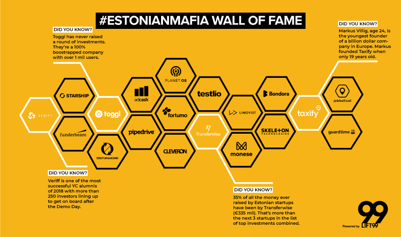 The legendary #EstonianMafia Wall of Fame at LIFT99 - did you know that many of the startups highlighted on the wall are also LIFT99's official partners?