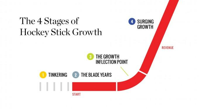 "We need the ""Hockey Stick"" effect. Image:  Forbes"