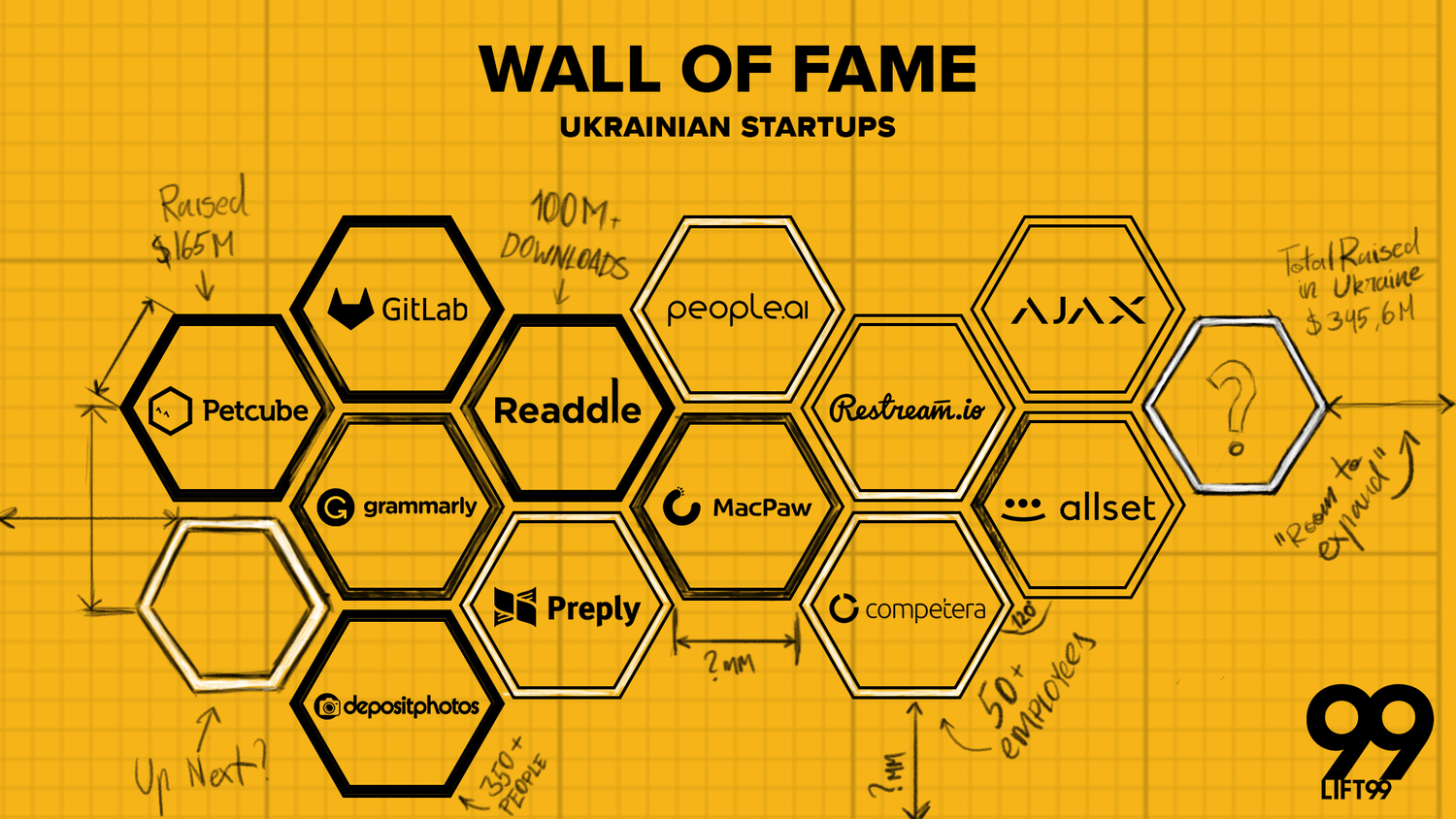 Announcing Startup Wall Of Fame Ukraine Lift99