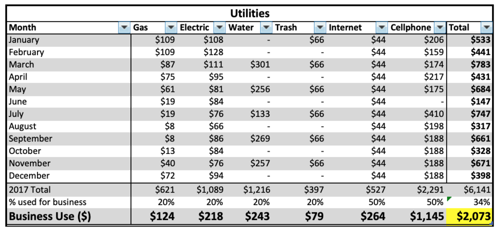 - All of these utility expenses are those that are paid with a personal account but are shared for business use. The percentage will depend on family usage, ratio of square footage used for business, and overall business vs personal usage.