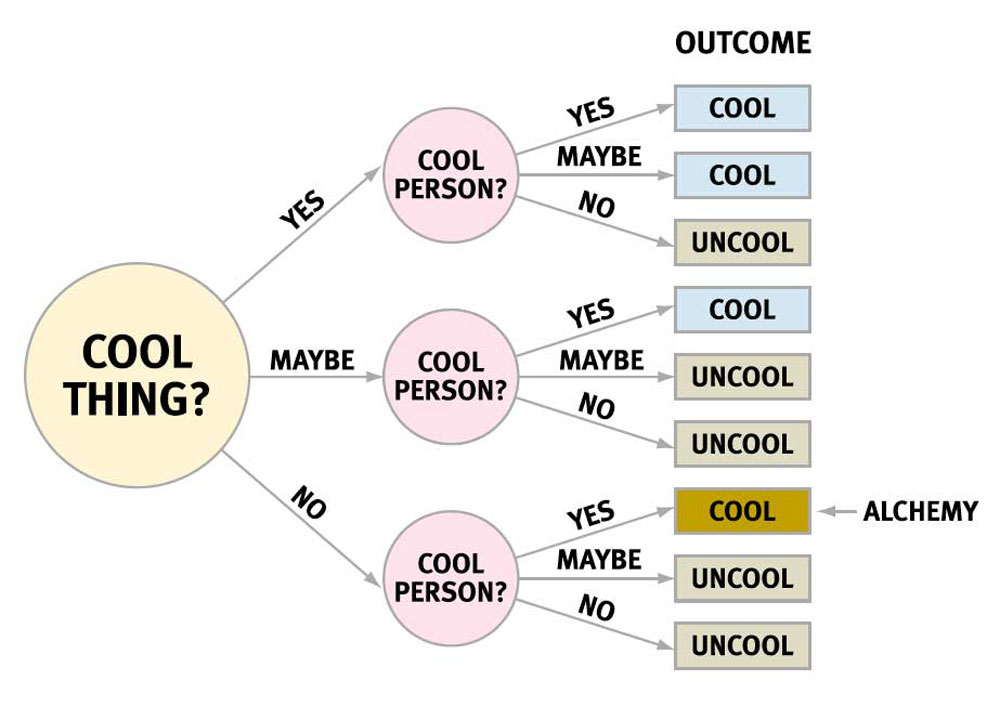 "Anatomy of Cool - What's cool? What's daggy? Who decides?Dictionary definitions of the word ""cool"" containing words like ""excellent"" or ""first rate"" are very unsatisfying and, by definition, totally uncool.Read More on Medium HERE"