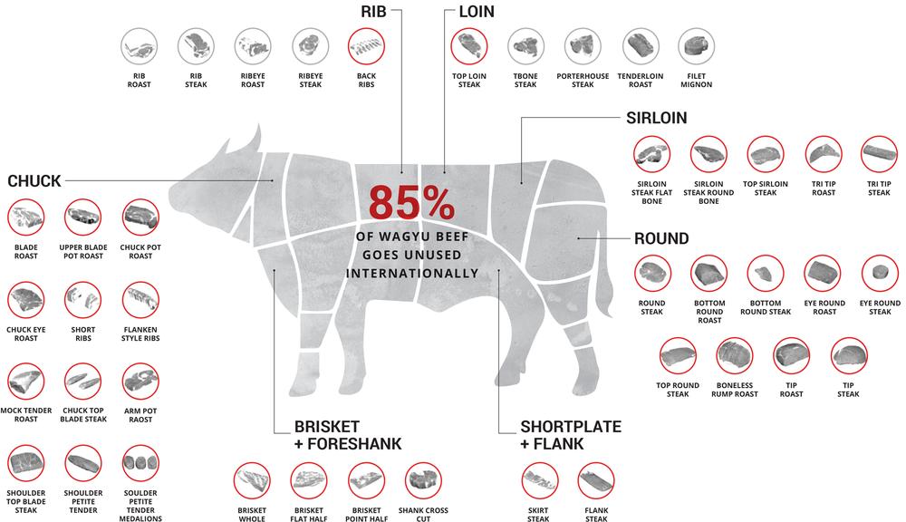 Kojin-WagyuBeef-Infographic (1).png