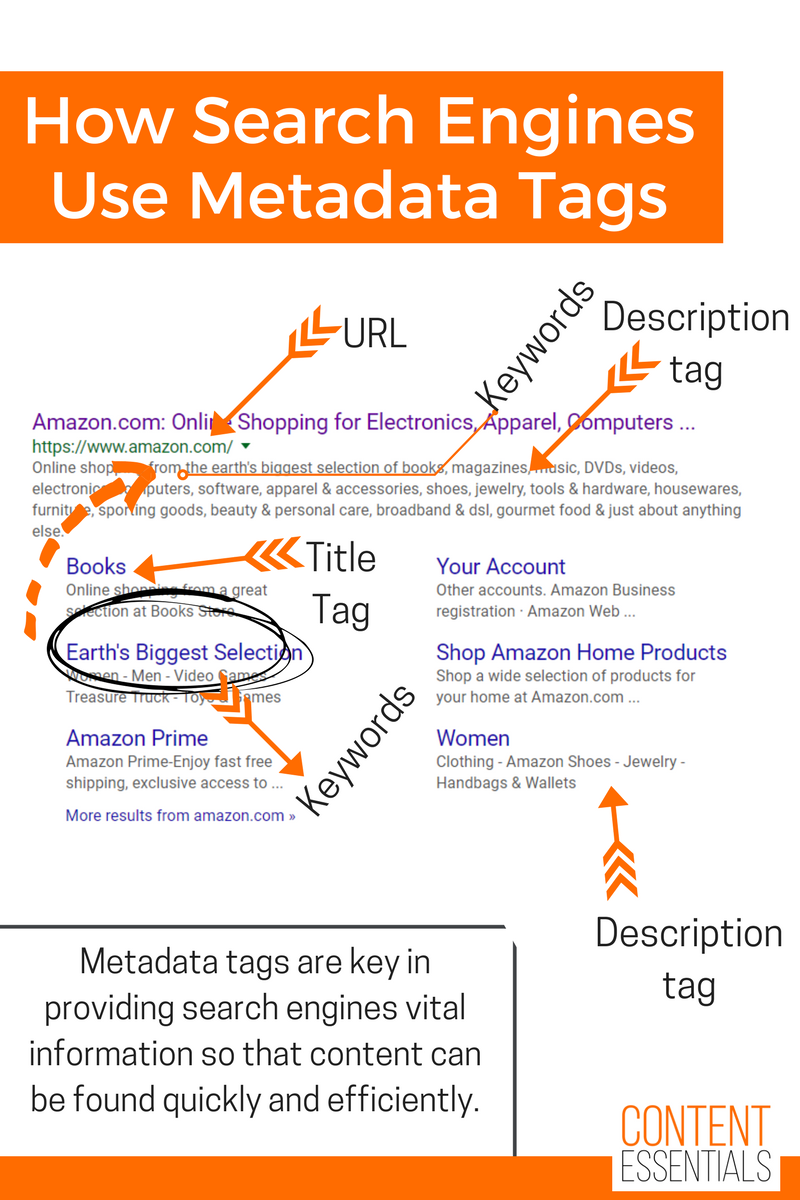Why Metadata Tags Are Crucial To Content Infrastructure — Content ...