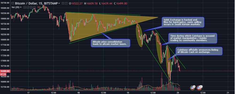 Bitcoin Price Action.JPG