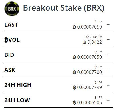 With volume of 9.9 BTC, we would call BRX a $hitcoin.