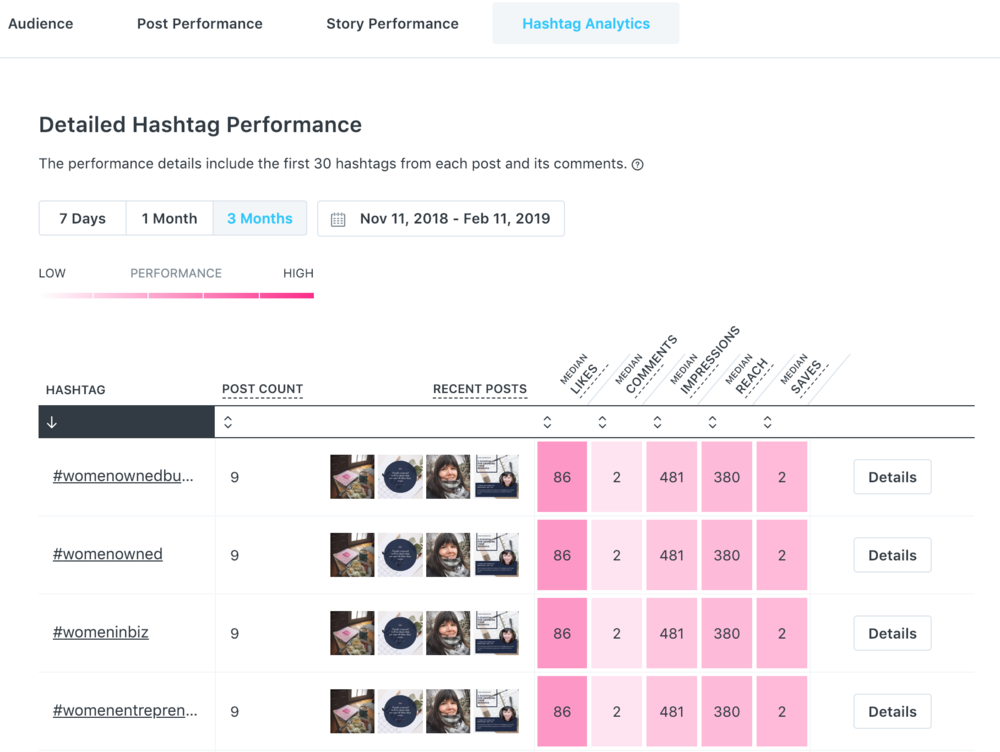 Later's hashtag analytics offers you the ability to drill down to see what's working where for your hashtags.