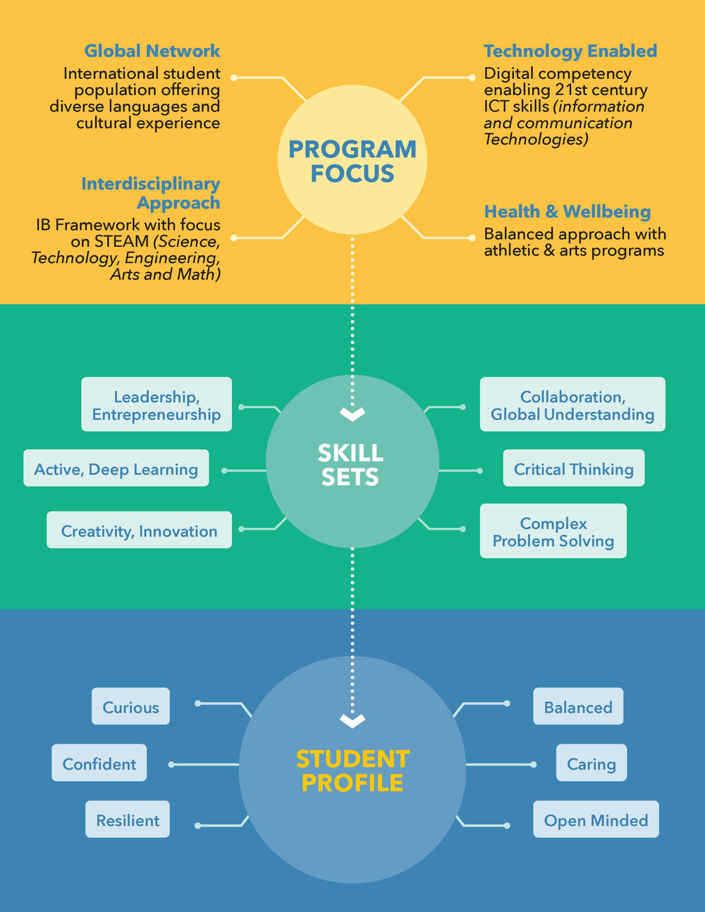 Unisus-International-School-Our-Approach-Graphic.jpg