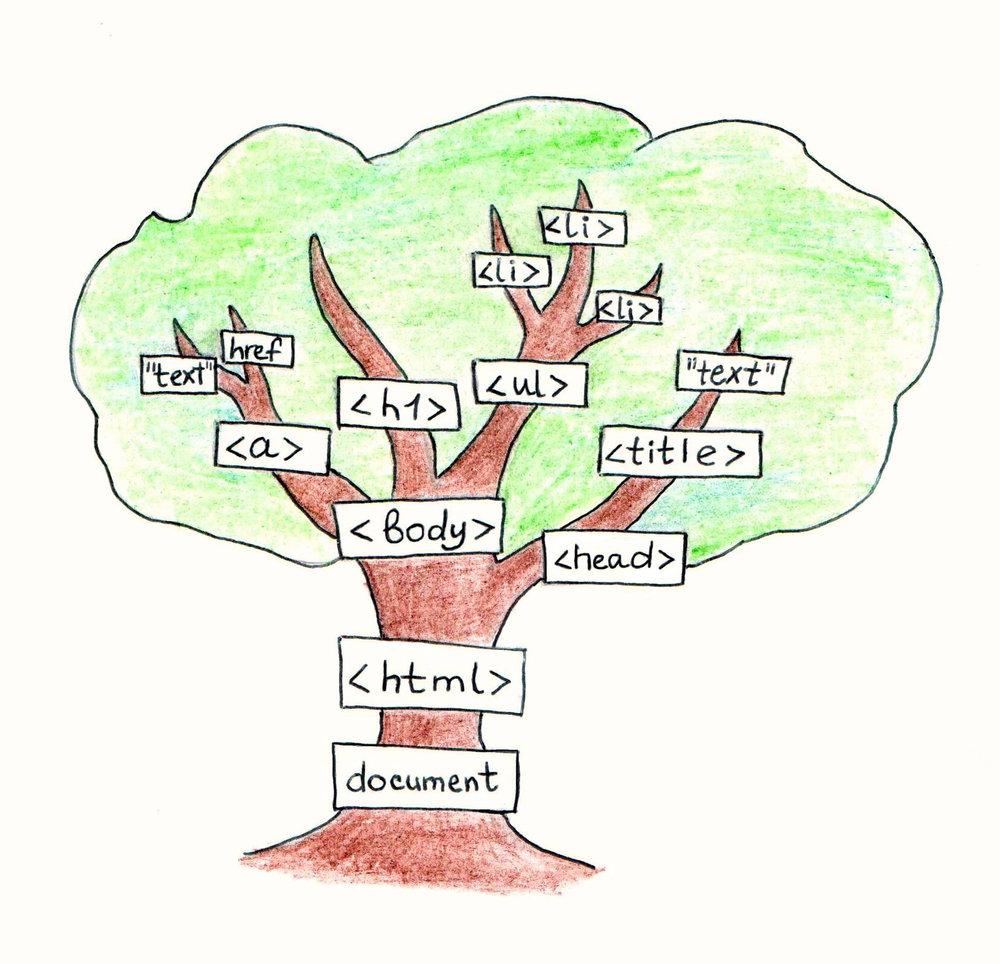 DOM Coding Blonde family tree