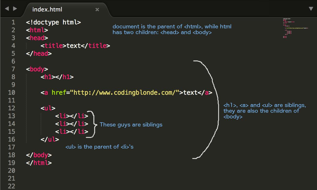 DOM html code Coding Blonde