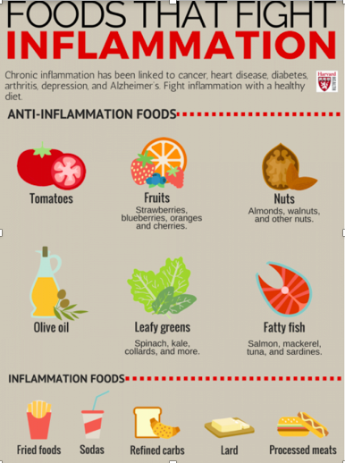 Pictogram of anti-inflammtory foods