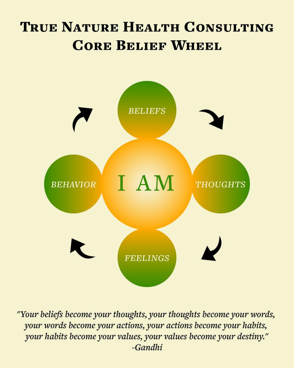 True_Nature_Core_Belief_Wheel.jpg