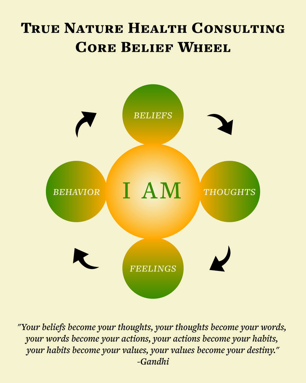 True_Nature_Core_Belief_Wheel.jpg