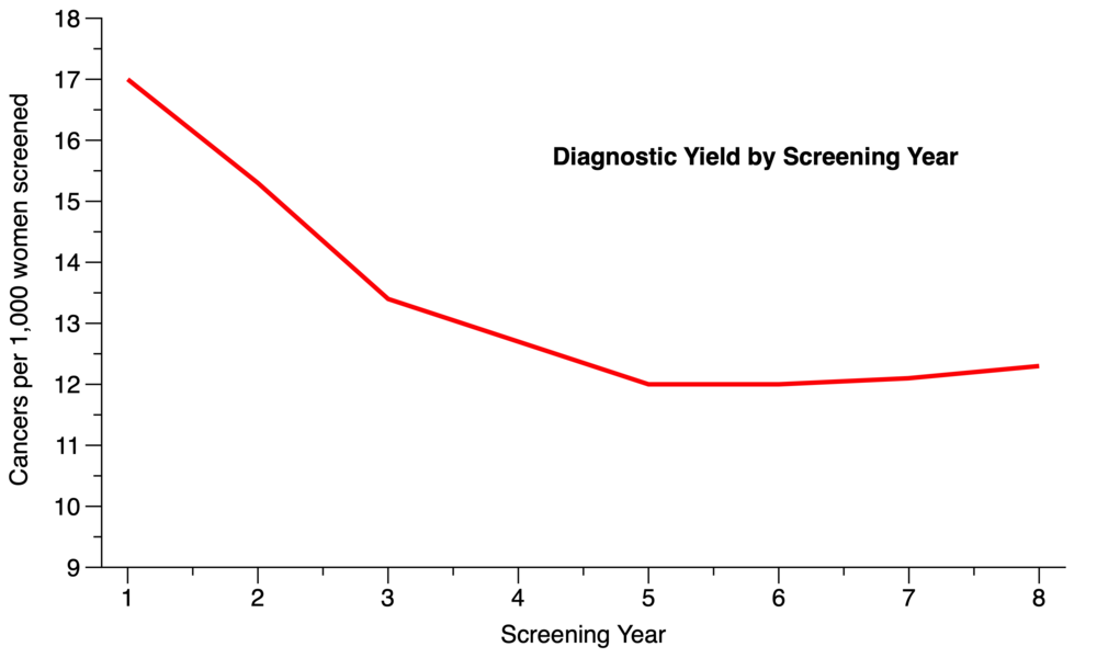 Diagnostic Yield.png