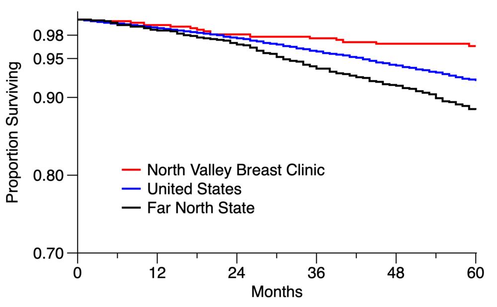 Early Survival - NVBC vs US vs 9Co.png