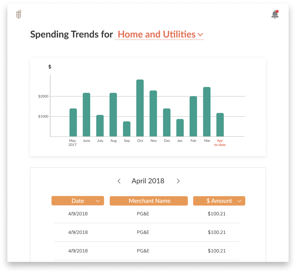 Spending trend for one category (Home and Utilities)