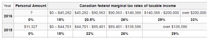 Personal Income Tax Rates Canada