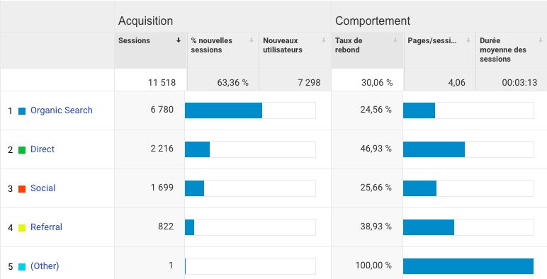cafe-con-leche-statistics-hotel-google-analytics.png