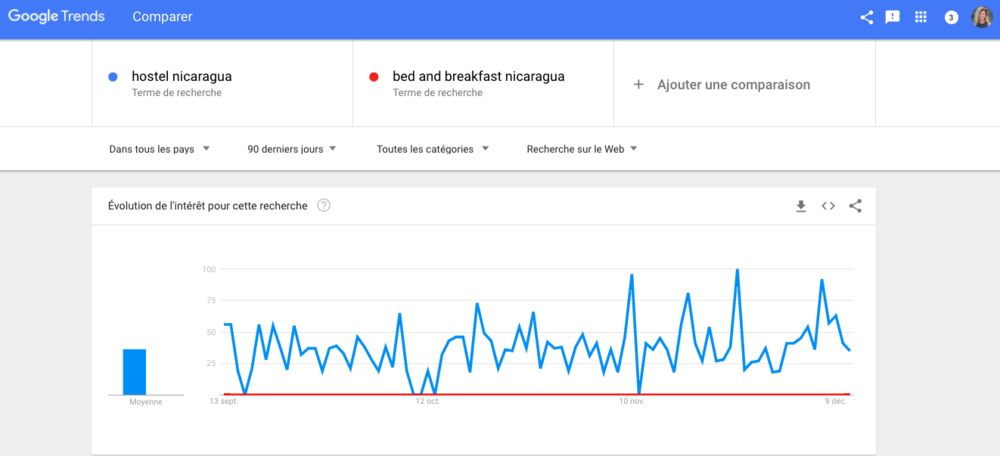 google-trends-nicaragua-hostel-cafe-con-leche.png