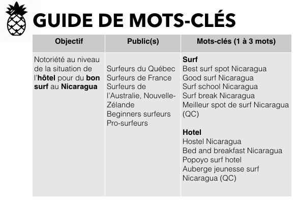 guide-mots-cles-nicaragua-hotel-cafe-con-leche.png