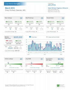 Piney Orchard home sales