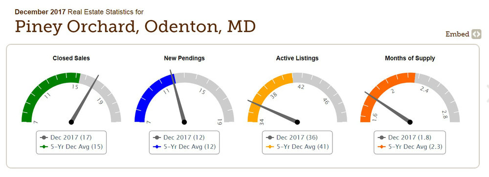 Odenton, Maryland's, Piney Orchard residential community faces a severe shortage of homes for sale.