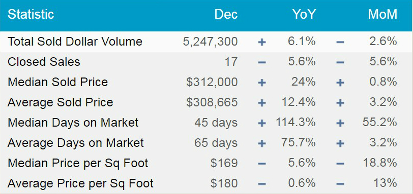 December 2017 data for Piney Orchard, Odenton, Maryland, provided by MarketStats by ShowingTime.