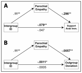 Parochial Empathy Predicts Reduced Altruism and the Endorsement of Passive Harm - by Emile G. Bruneau, Mina Cikara , and Rebecca Saxe