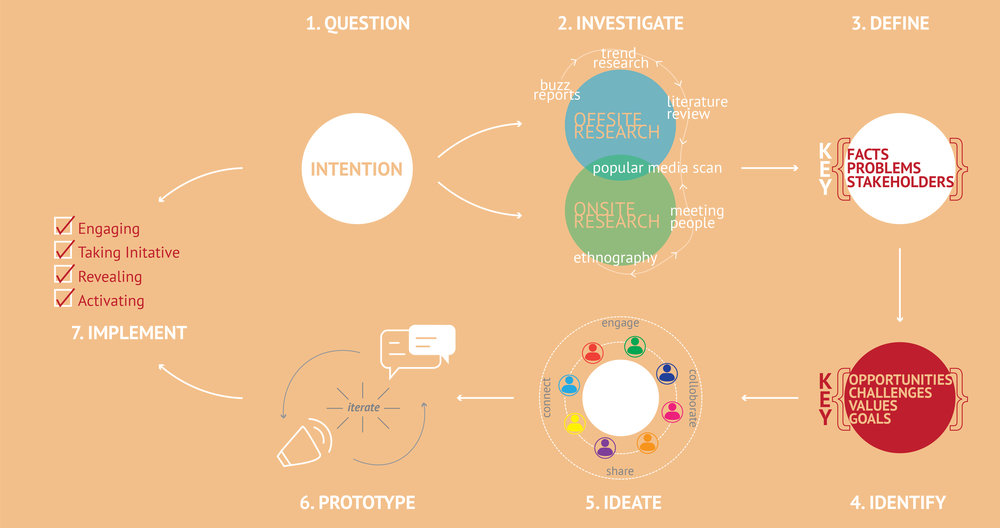 process diagram-01.jpg