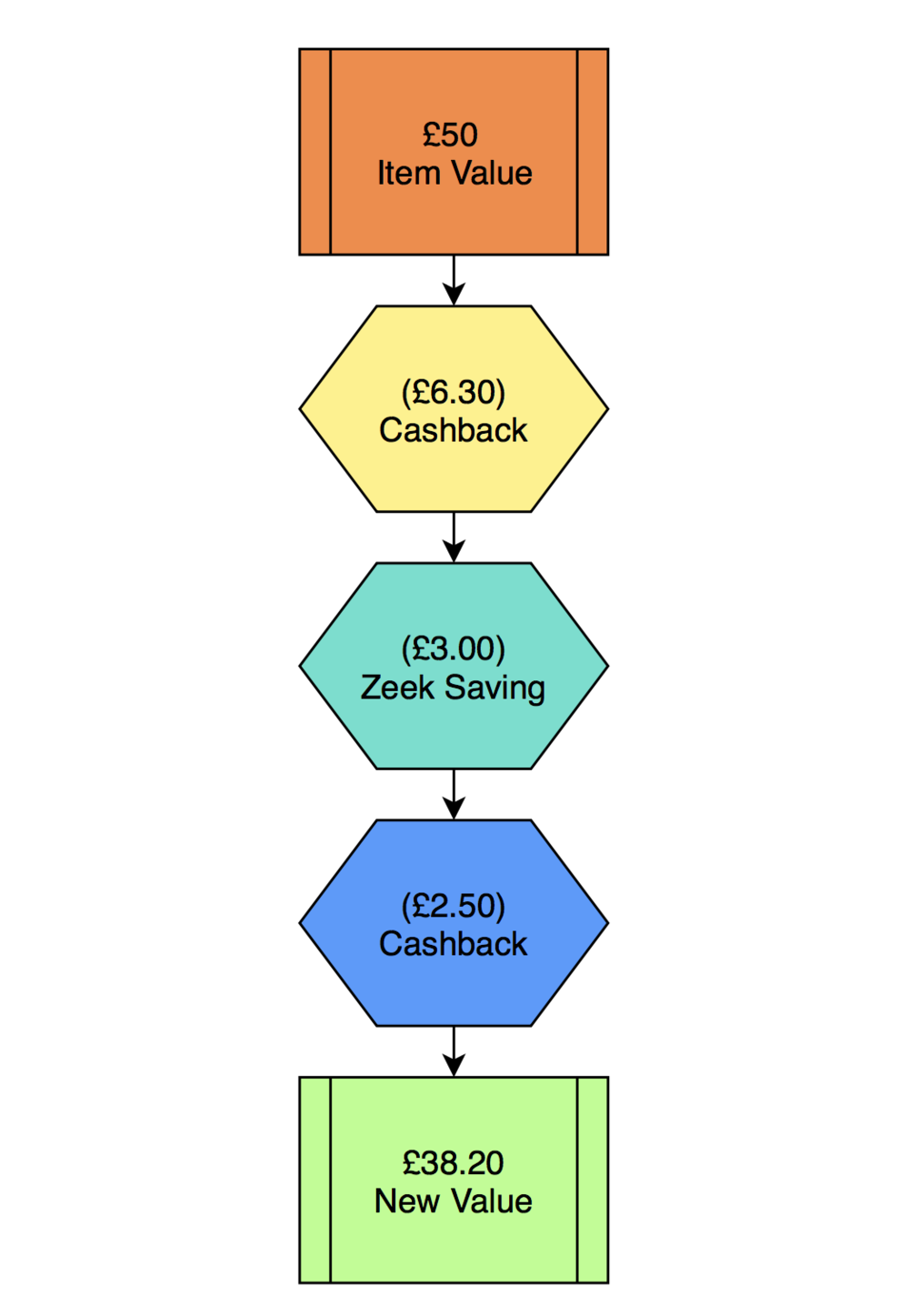 Cashback Flow Chart.png