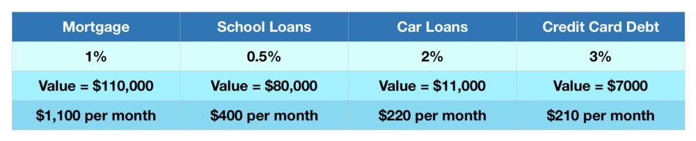Cashflow Payment House Rule.png