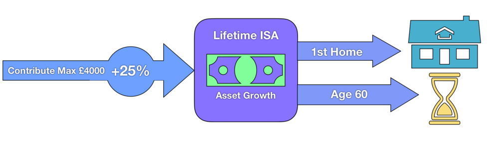 Lifetime ISA Chart Guide