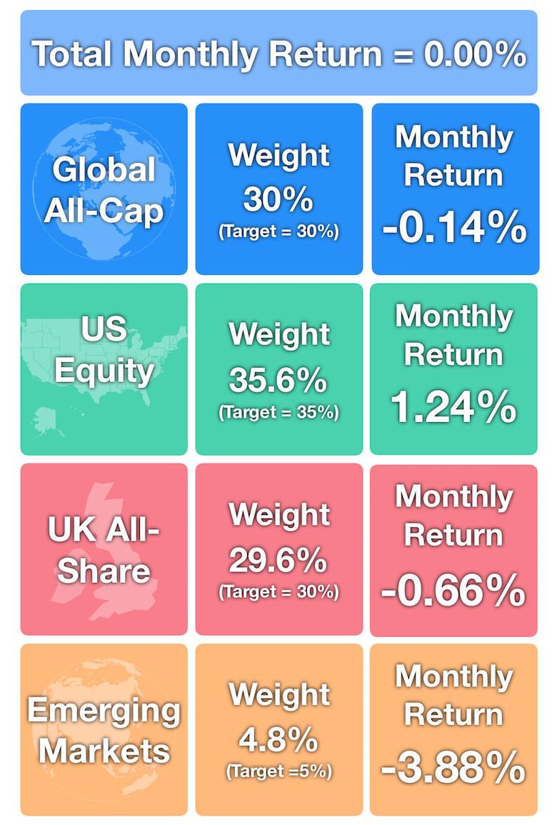 June 2018 - Market Returns