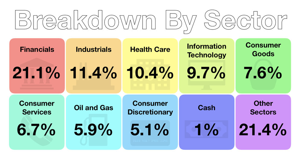 June 2018 - Investments - Breakdown by Sector