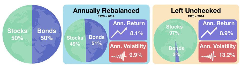 Stocks vs Bonds: Rebalanced vs Unchecked Portfolio 1926-2014