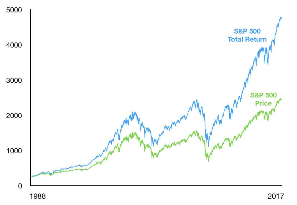 S&P 500 TR vs Price