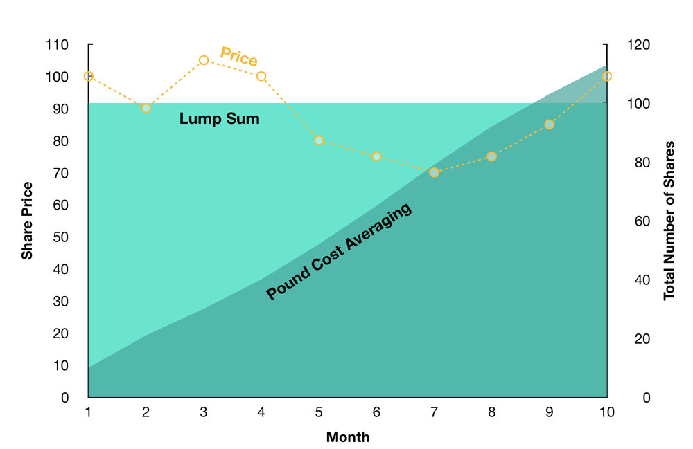 Lump Sum vs Pound Cost Averaging and how it affects share numbers