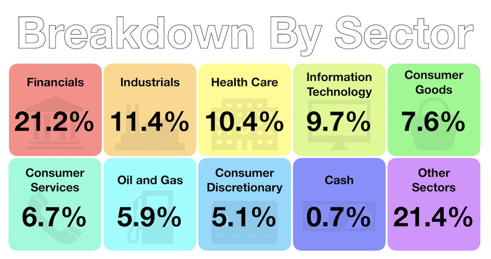July 2018 - Investments - Breakdown by Sector