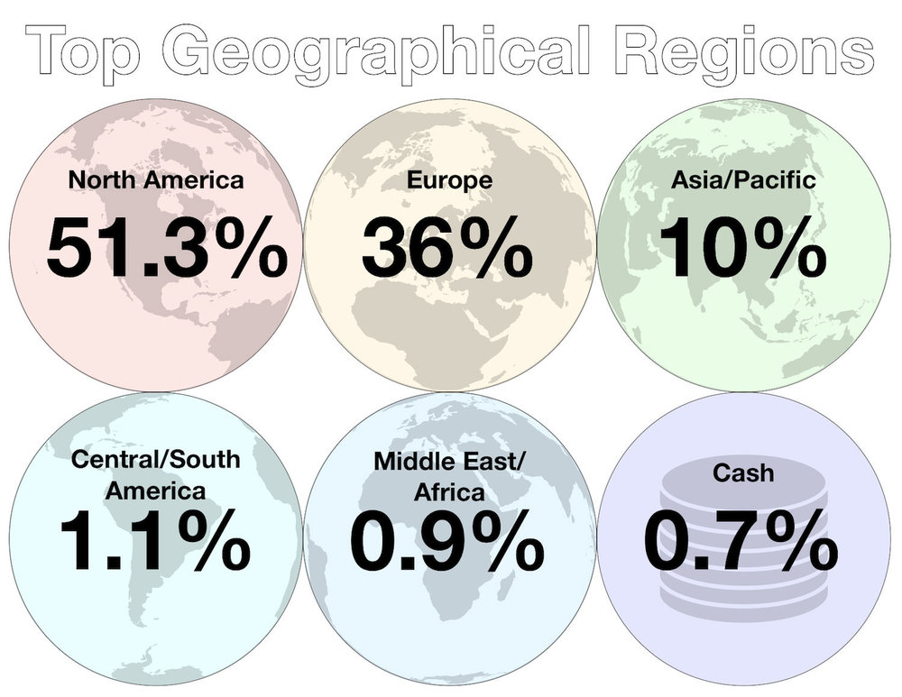 July 2018 - Geographical Regions