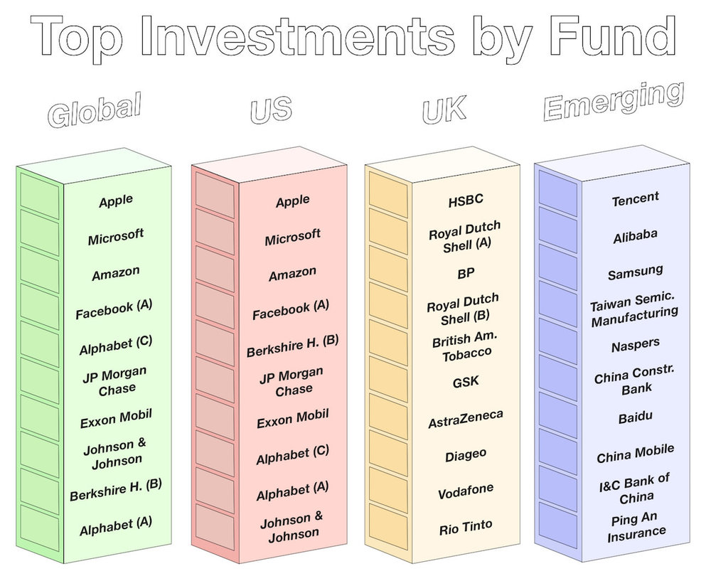 June 2016 - Top Investments by Fund
