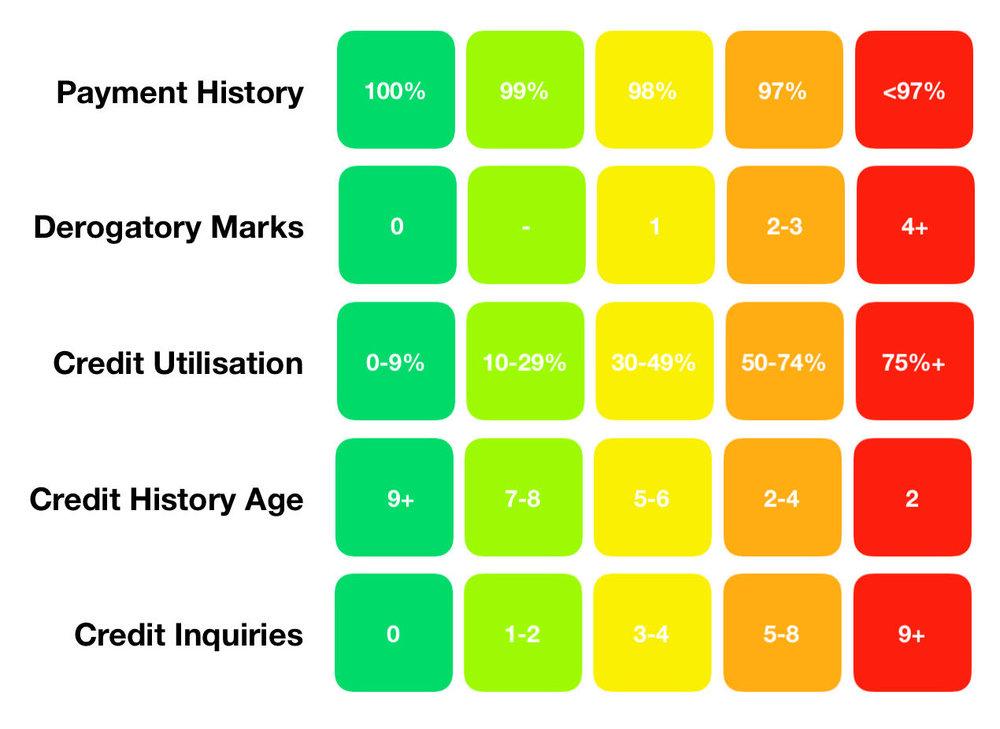 Credit Score Optimisation