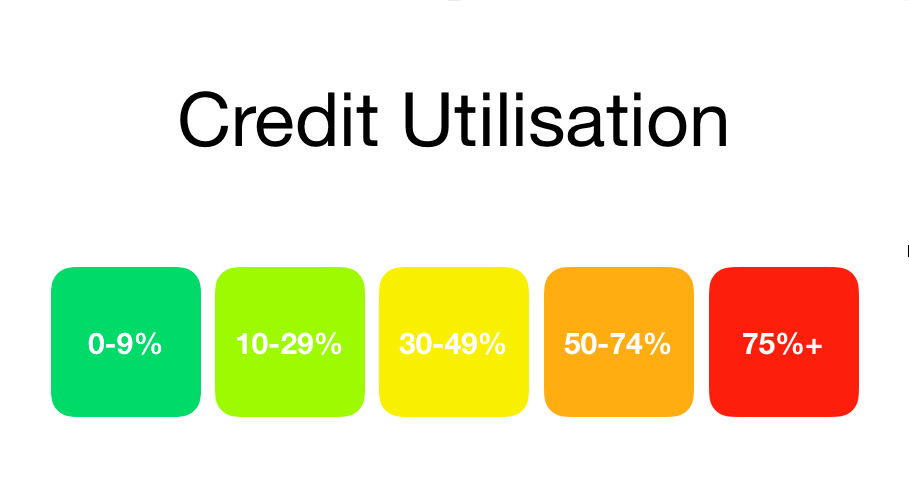 Credit Score: Credit Utilisation