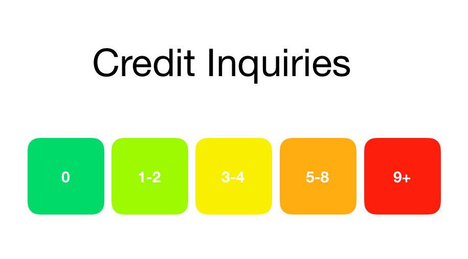 Credit Score: Credit Inquiries