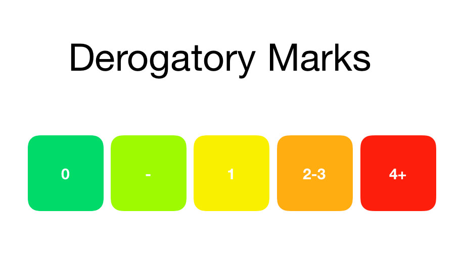 Derogatory Marks