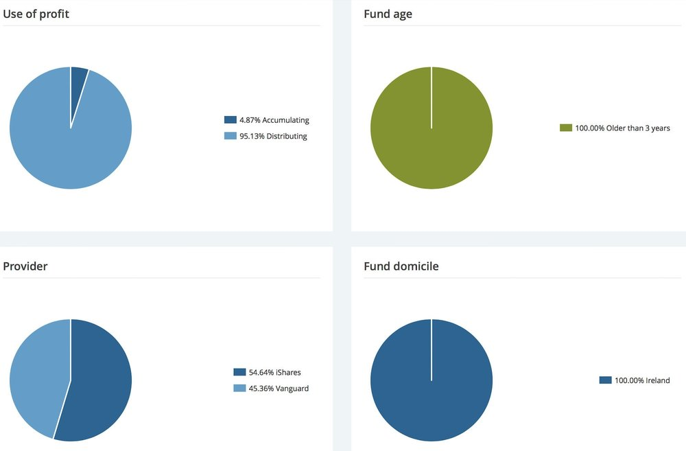 Just ETF Asset Allocation Profit to Fund Domicile