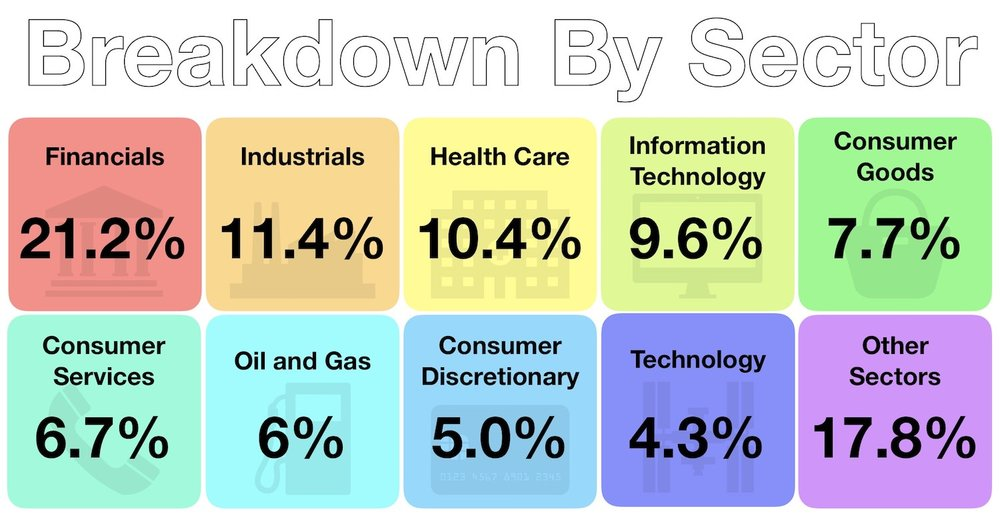 Investments - August 2018 - Breakdown By Sector
