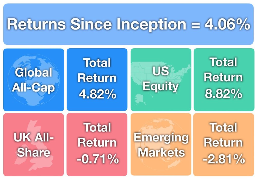 September Investments - Returns Since Inception +4.06%