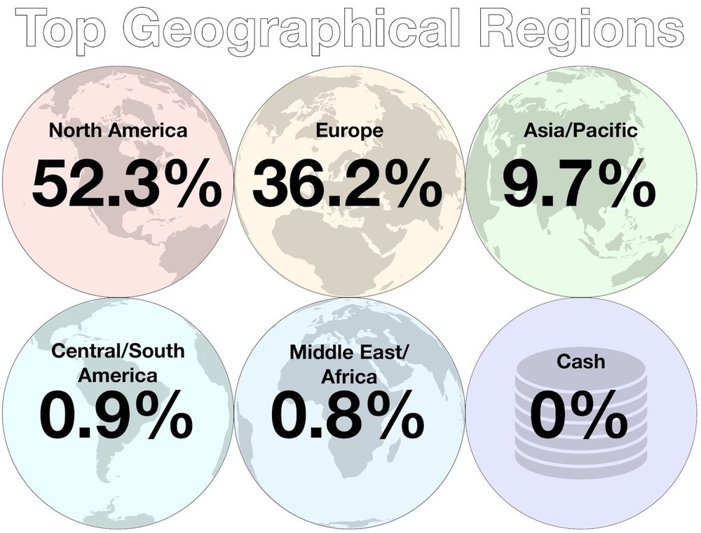 September Investments - Top Geographical Regions